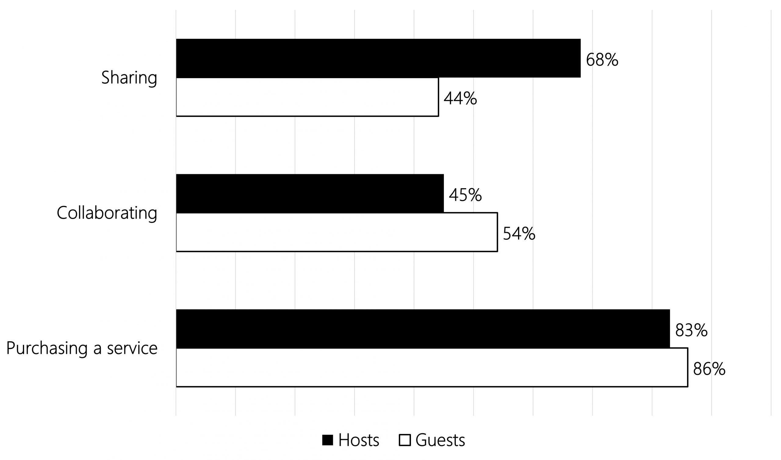 Bar chart showing that the majority of hosts (83%) and guests (86%) perceive booking on Airbnb as 'purchasing a service', compared to 'sharing' (68% of hosts and 44% of guests) or 'collaborating' (45% of hosts and 54% of guests).