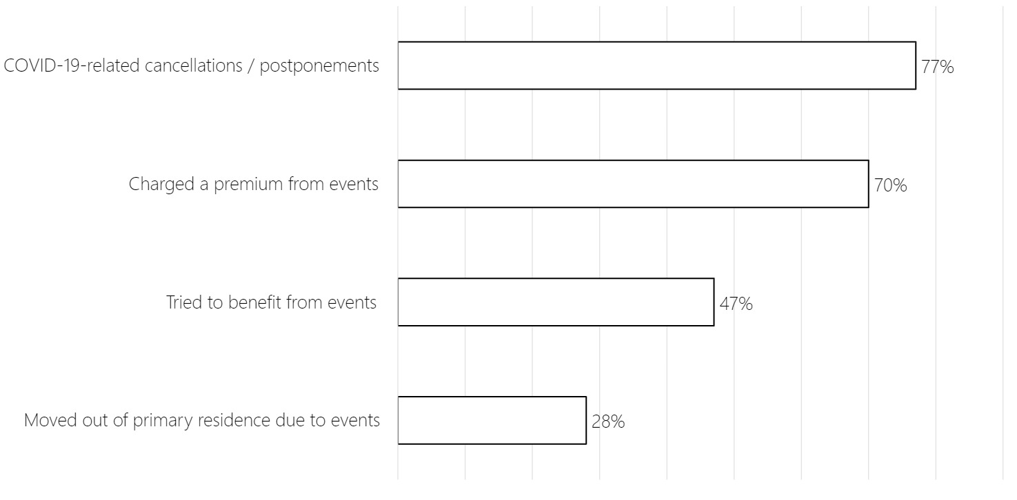 Bar chart showing that 77% of hosts reported a negative influence of event cancellations due to COVID-19 on bookings for their properties. The majority of respondents (70%) reported that they charged a premium for events, 47% tried to benefit from events, and 28% moved out of their primary residence for events.