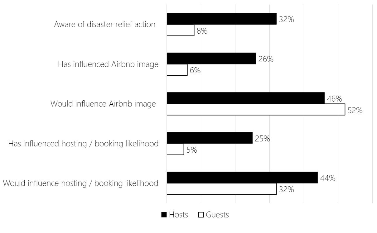 Bar chart showing that guests are more aware and more likely to be influenced by Airbnb's disaster response programs than hosts.