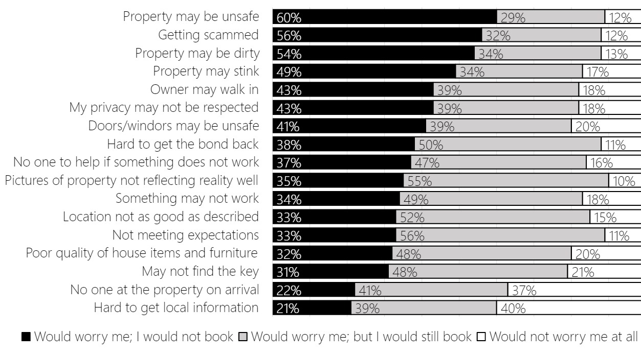 Stacked bar chart showing tourist concerns relating to booking peer-to-peer accommodation in 2017. The chart shows that the predominant concerns that would prevent tourists from booking are the property being unsafe, getting scammed, the property being dirty, and the property smelling badly. Concerns that worry tourists but would not prevent them from booking include the property not meeting expectations, the pictures of the property not reflecting reality, and the location not being as good as described. Difficulty in getting local information and no one being on the property on arrival are of the least concern.