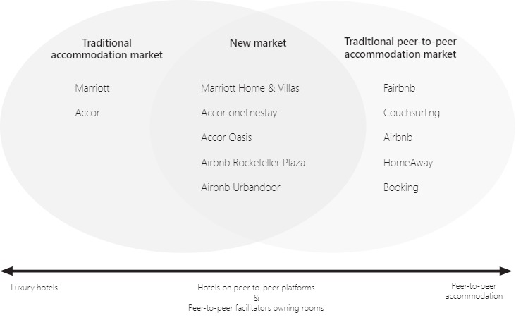 Venn diagram showing how the traditional accommodation market and the traditional peer-to-peer accommodation market intersect to form a new market. Examples of platforms are listed in each section. The traditional market includes hotel chains such as Marriott and Accor. The traditional peer-to-peer accommodation market includes Airbnb and Couchsurfing, among others. In the overlapping section, the 'new market', providers such as Marriott Home & Villas, Accor onefinestay and Airbnb Urbandoor are listed.