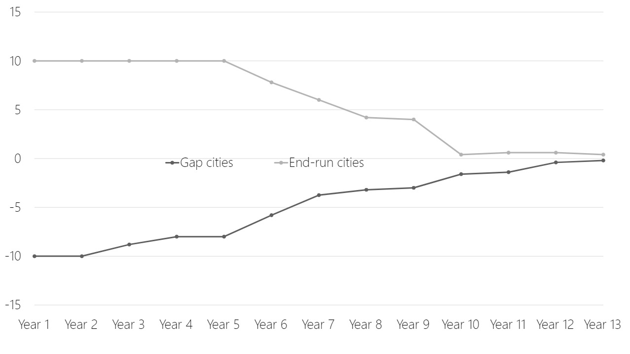 Line chart showing that end-run cities become more lenient over time, and gap cities introduce more regulation over time.