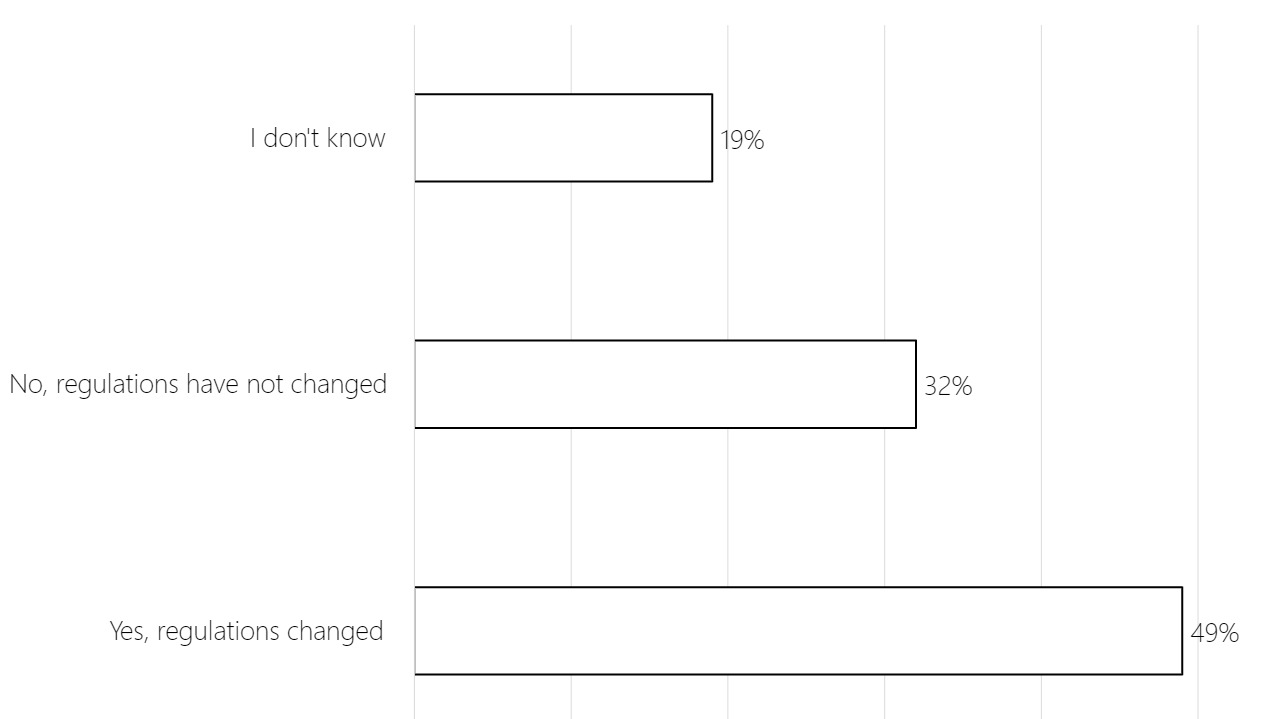 """Bar chart showing regulatory changes in response to COVID-19 as perceived by Airbnb hosts. Responses were: """"I don't know"""" 19%, """"No, regulations have not changed"""" 32%, """"Yes, regulations changed"""" 49%"""