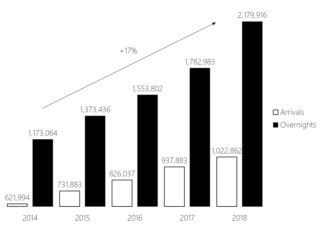 Bar chart showing the increase in the number of arrivals and overnight stays in Ljubljana between 2014 and 2018 (for example, from approximately 1.2 million to 2.2 million overnights between 2014 and 2018)