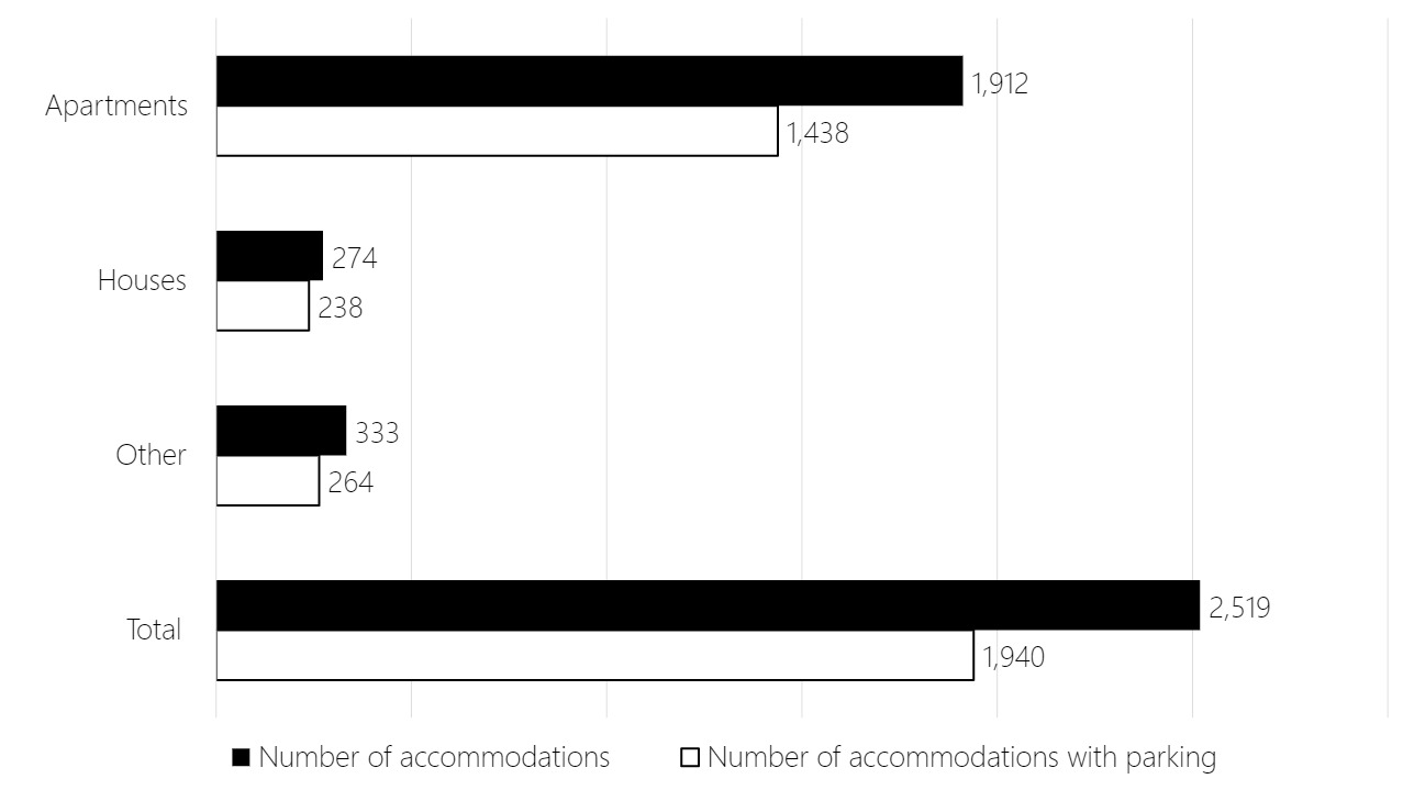 Bar chart showing that the majority of apartments and houses listed on Airbnb in Ljubljana in 2019 included parking spaces.