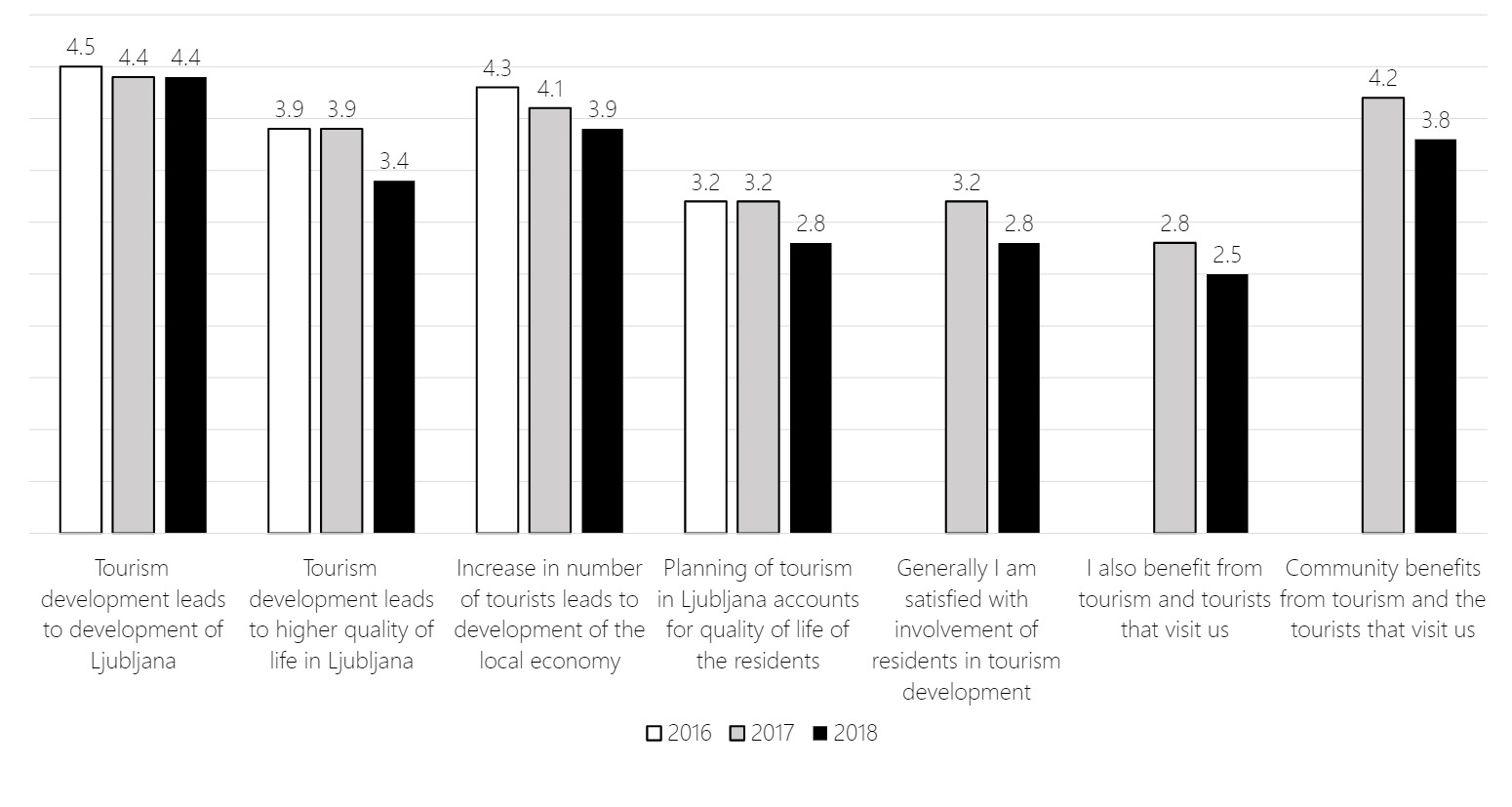Bar chart showing the decrease in resident satisfaction with tourism development in Ljubljana between 2016 and 2018.
