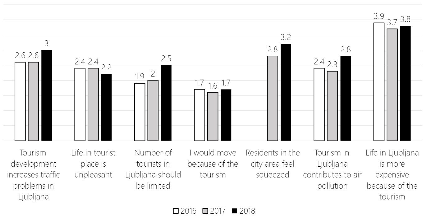 Bar chart showing the differences in the perceptions of negative impacts of tourism in Ljubljana between 2016 and 2018.