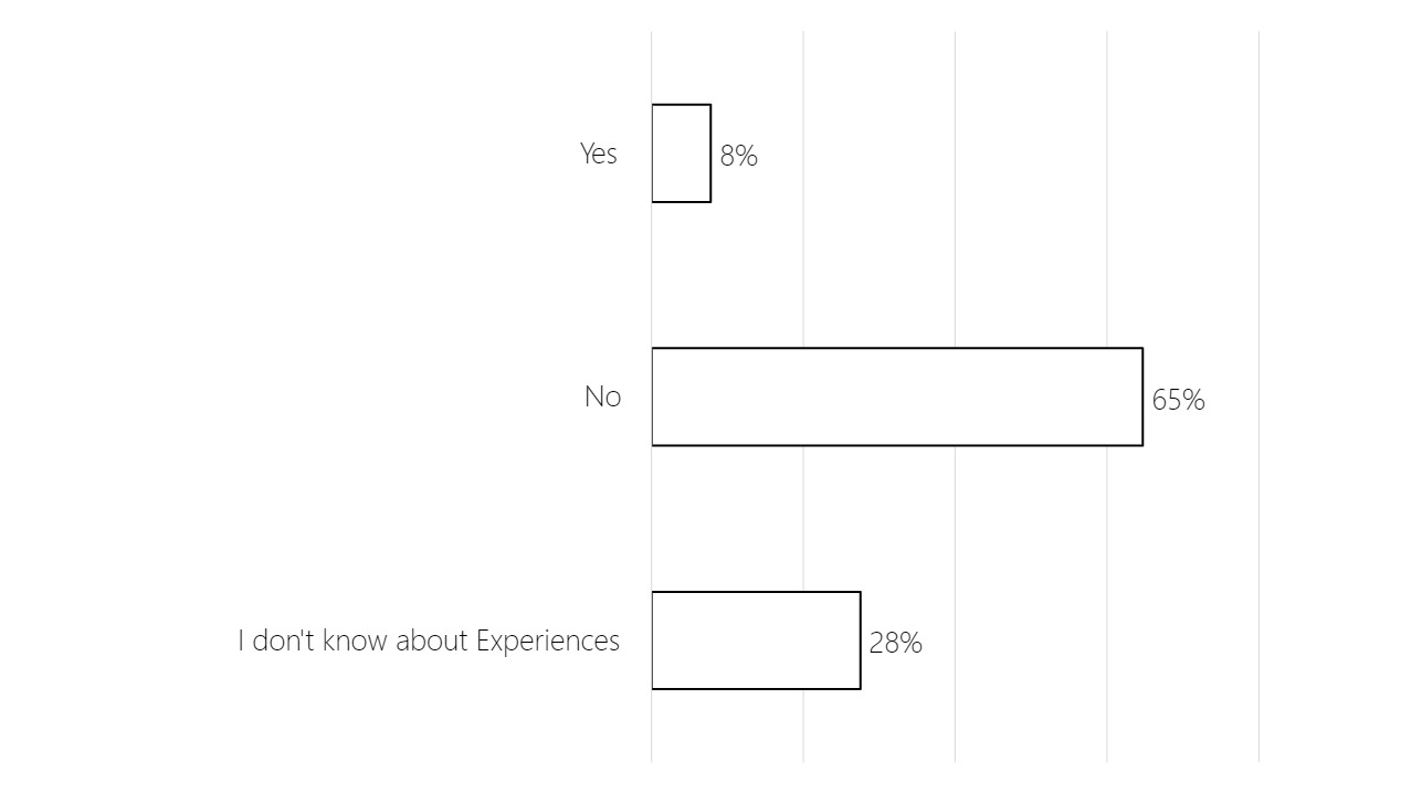 Bar chart showing that the majority of guests surveyed (65%) had not booked an Airbnb Experience, 28% did not know about Experiences, and 8% had booked an Experience.