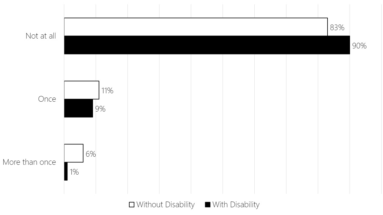 """Bar chart showing that the majority of respondents – both with and without a disability – have not travelled at all since the onset of the COVID-19 pandemic. COVID-19 has affected those with a disability more than those without, with more respondents without a disability reporting travelling once, or more than once, than those with a disability.  Reporting of travel activity by the two groups was as follows: """"Not at all"""" - 85% without disability, 90% with disability; """"Once"""" - 11% without disability, 9% with disability; """"More than once"""" - 6% without disability, 1% with disability"""