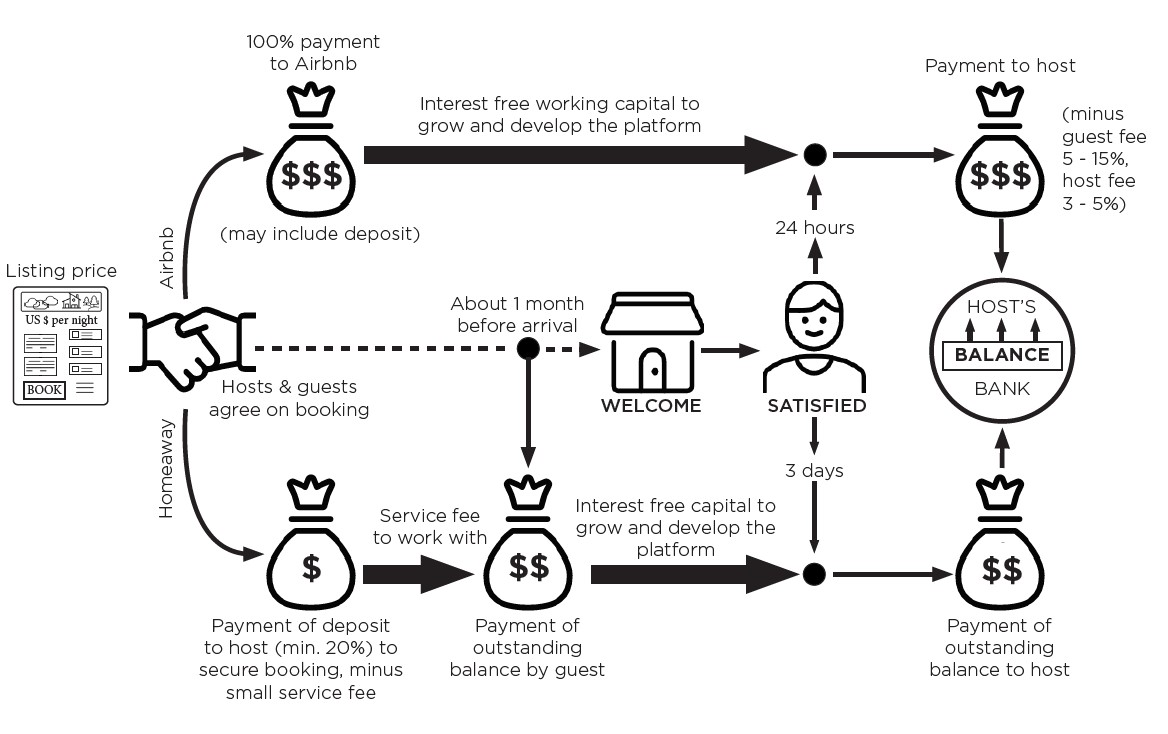Flow chart showing the difference in Homeaway and Airbnb's payment flows after host and guest agree on a booking. Airbnb collects 100% of the payment, it then has interest free working capital to grow and develop the platform. 24 hours after the guest checks in and is satisfied, the host received the payment (minus the guest fee of 5 – 15% and the host fee of 3 – 5%). In contrast, Homeaway immediately pay a deposit to the host (minimum 20%) to secure the booking, minus a small service fee. About 1 month before the guest arrives, the guest pays the outstanding balance. In this month period, Homeaway have interest free capital to grow and develop the platform. 3 days after the guest checks in and is satisfied, the host receives the remainder of the payment.
