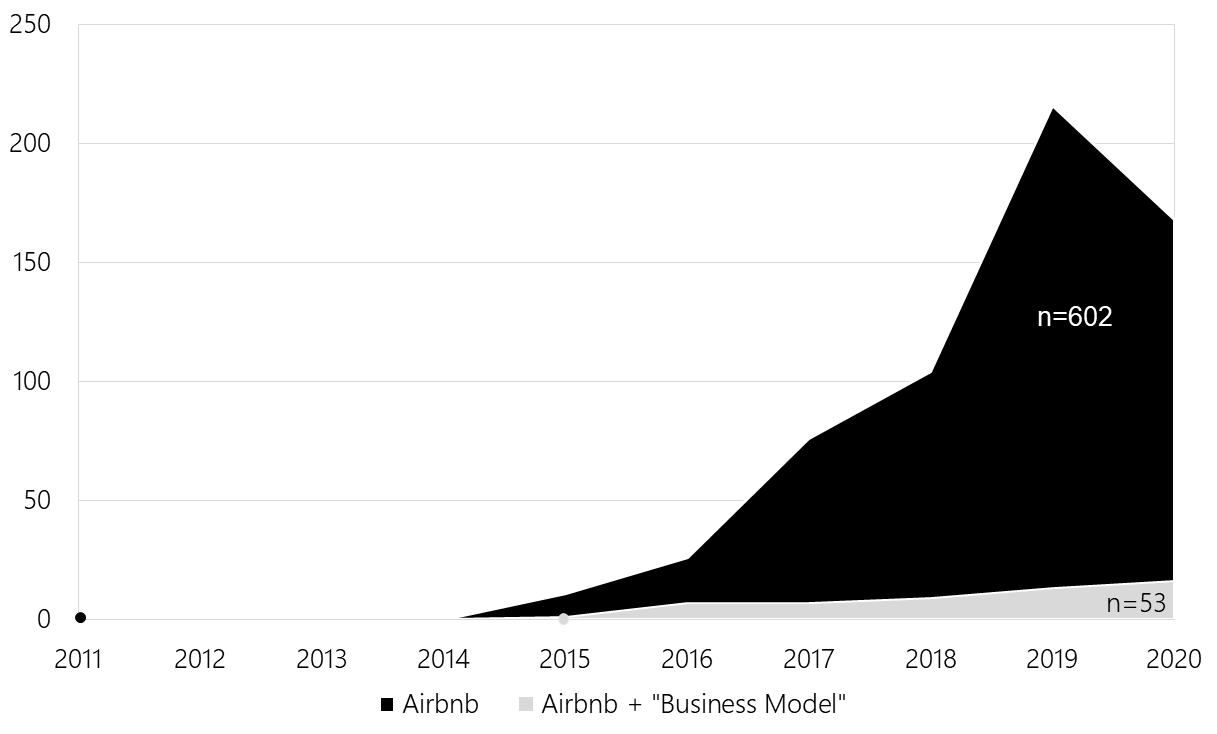 """Area chart showing an increase in the number of scholarly publications mentioning Airbnb"""" between 2011 and 2020 (with a slight decrease between 2019 and 2020 due to the mid-year collection of the data in 2020). The number of scholarly publications mentioning Airbnb and """"business model"""" has also increased"""