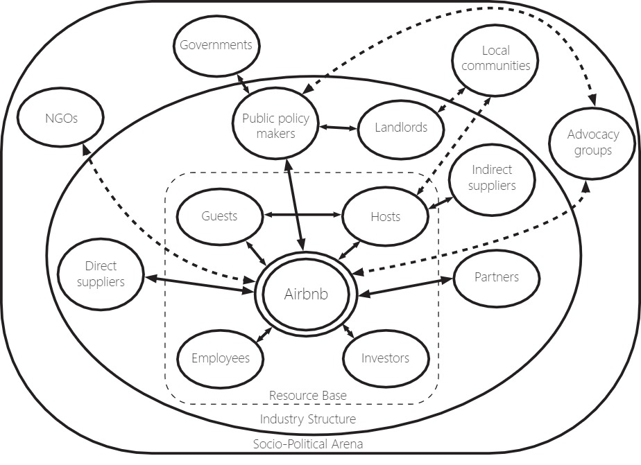 Airbnb's key stakeholder relationships. Airbnb's resource base is its guests, hosts, employees, and investors. This is surrounded by an industry structure of direct suppliers, indirect suppliers, public policy makers, landlords, and partners. This is surrounded by the socio-political area comprised of NGOs, governments, local communities, and advocacy groups.