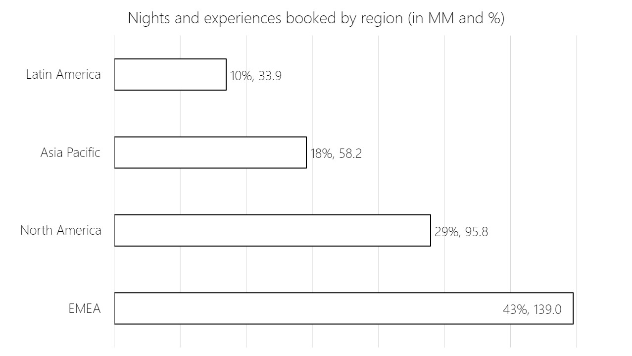 Bar charts showing nights and experiences booked by region in % and MM. Latin America 10%/33.9, Asia Pacific 18%/58.2, North America 29%/95.8, EMEA 43%, 139.0