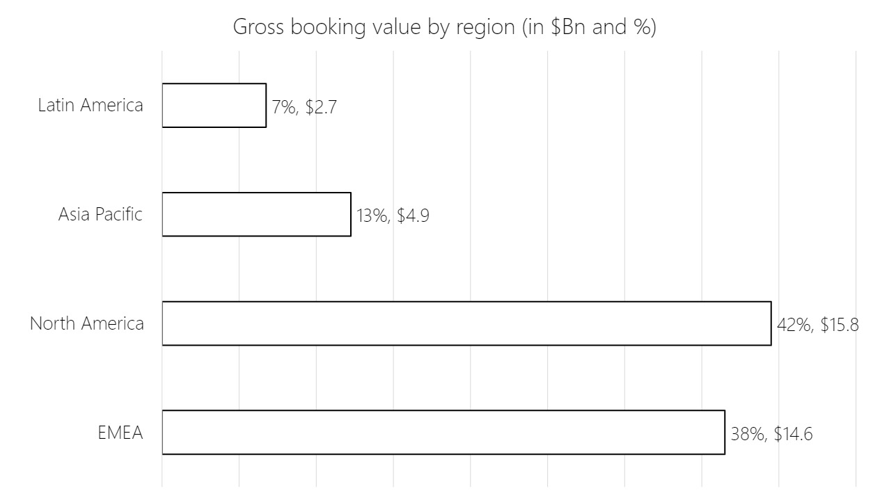 Bar charts showing gross booking value by region in % and $Bn. Latin America 7%/$2.7, Asia Pacific 13%/$4.9, North America 42%/$15.8, EMEA 38%/$14.6