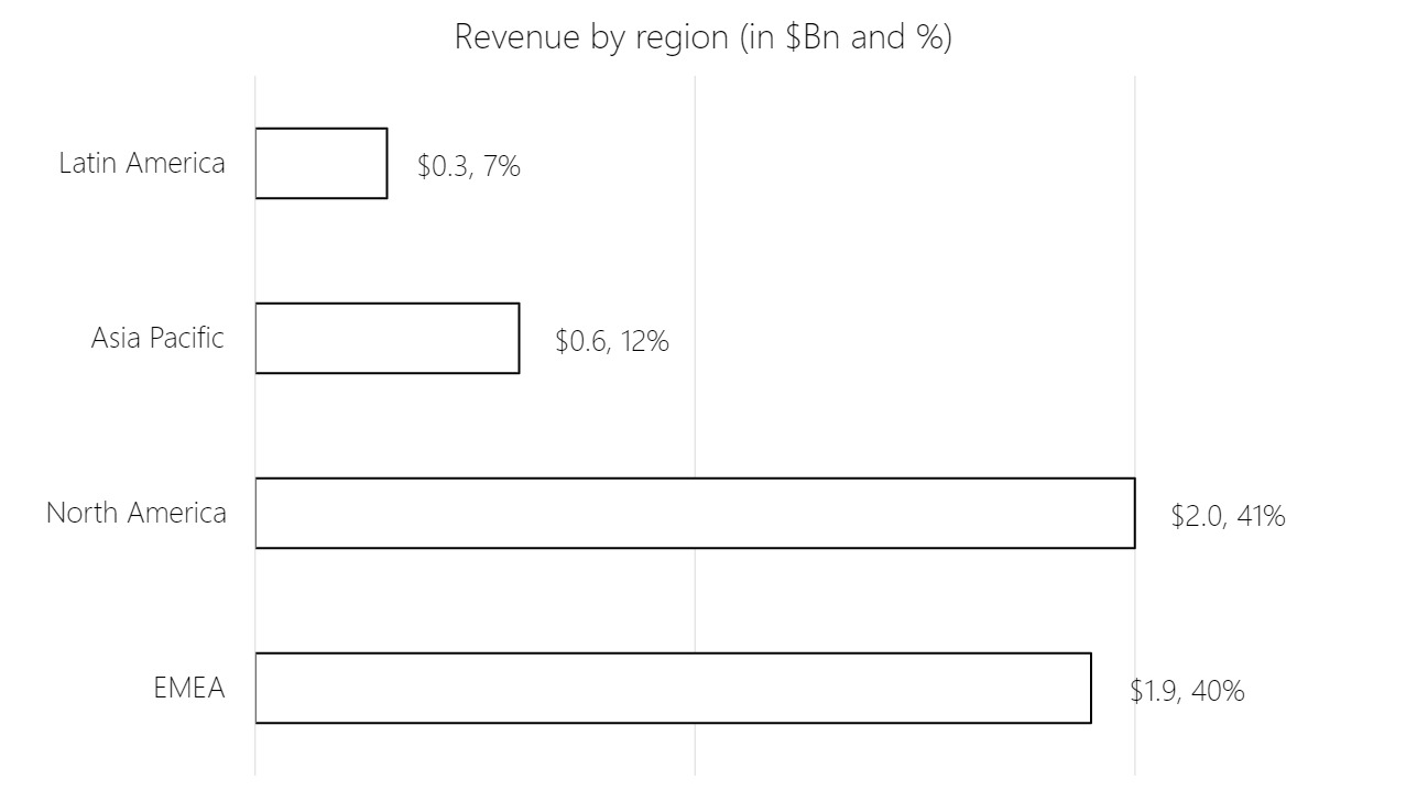 Bar charts showing revenue by region in $Bn and %. Latin America $0.3/7%, Asia Pacific $0.6/12%, North America $2.0/41%, EMEA $1.9/40%