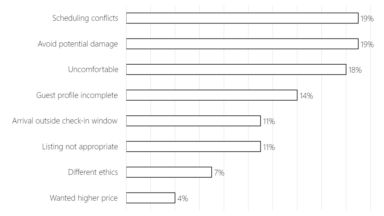 Bar chart showing that the most popular reasons for hosts declining guest booking requests are scheduling conflicts (19%), and avoiding potential damage (19%). The least popular reasons are different ethics (7%) and wanting a higher price (4%).