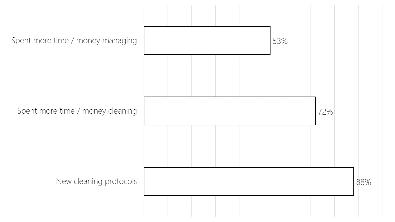 Bar chart showing that due to COVID-19, the majority of hosts surveyed (88%) report new cleaning protocols, 72% report spending more time/money cleaning, and 53% report spending more time/money managing their property.
