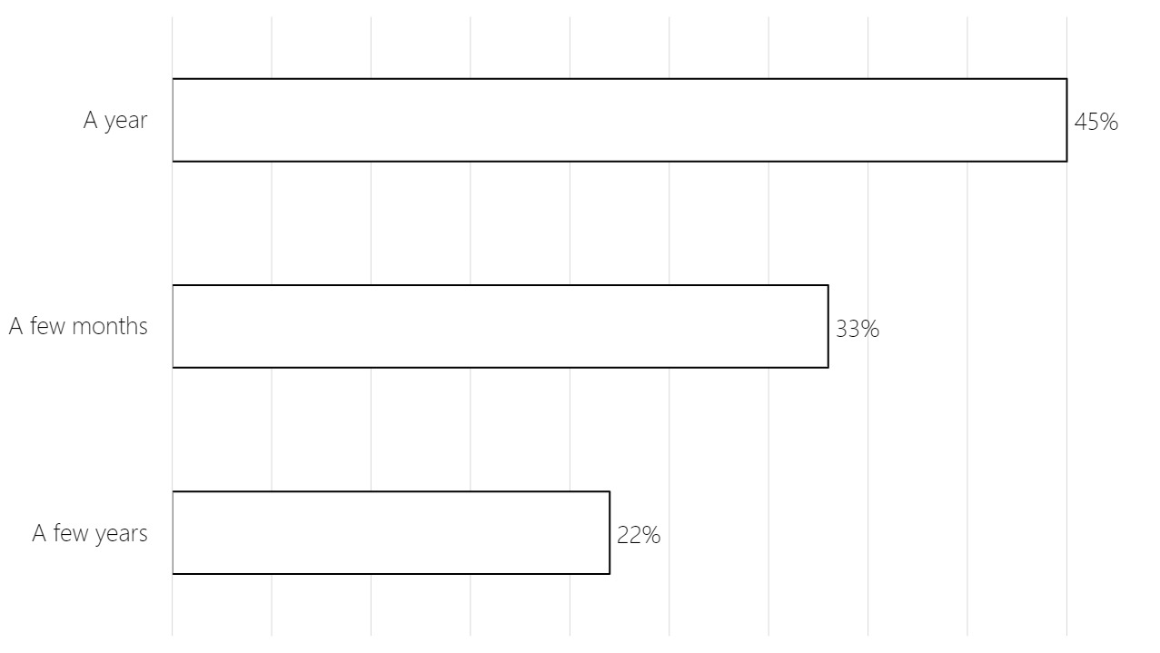 Bar chart showing that the majority of hosts surveyed (45%) believe their income will recover from COVID-19 within a year, 33% believe it will recover in a few months, and 22% believe it will take a few years to recover.