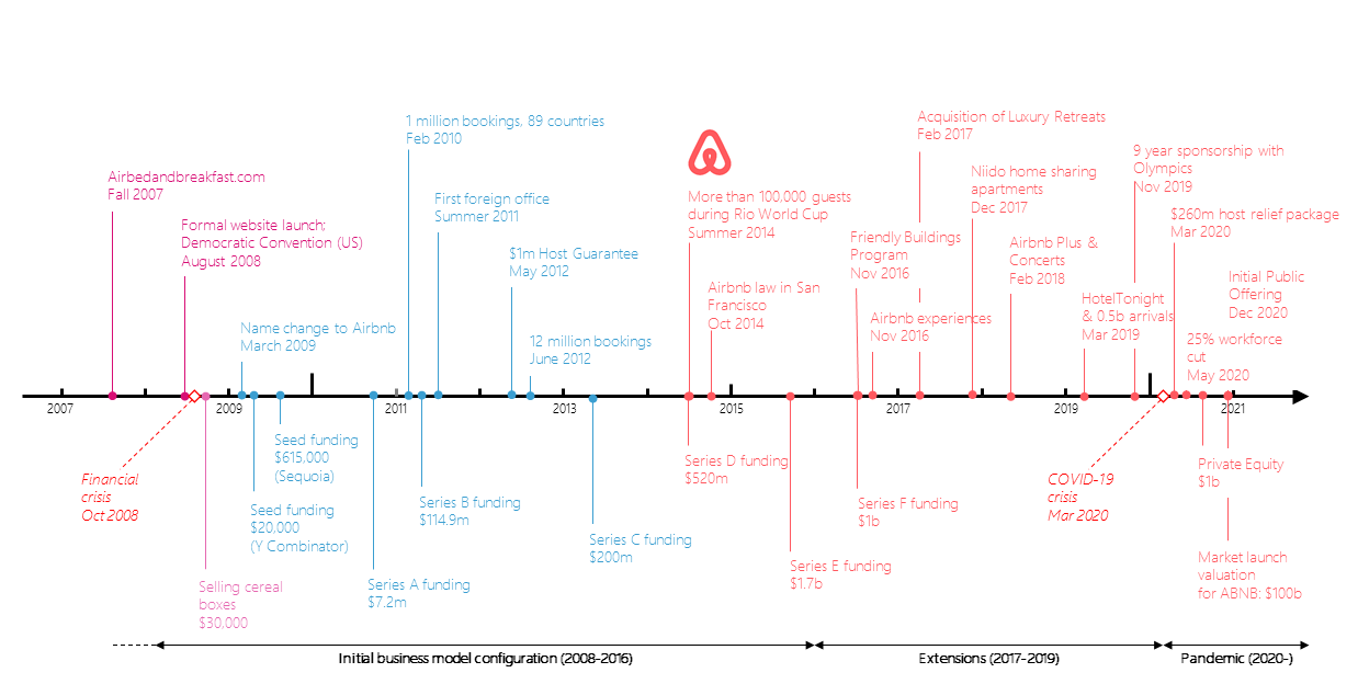 Timeline showing Airbnb milestones and funding from 2007 until present (2020). Airbnb milestone timeline: Fall 2007: Airbedandbreakfast.com August 2008: Formal website launch; Democratic Convention (US) March 2009: Name change to Airbnb Feb 2010: 1 million bookings, 89 countries Summer 2011: First foreign office May 2012: $1m host guarantee June 2012: 12 million bookings Summer 2014: More than 100,000 guests during Rio world cup October 2014: Airbnb law in San Francisco November 2016: Friendly buildings program November 2016: Airbnb Experiences February 2017: Acquisition of Luxury Retreats December 2017: Niido home sharing apartments February 2018: Airbnb Plus & Concerts March 2019: HotelTonight and 0.5b arrivals November 2019: 9 year sponsorship with Olympics March 2020: $260m host relief package May 2020: 25% workforce cut December 2020: Initial Public Offering Airbnb funding timeline: 2008: [Financial crisis October 2008] Selling cereal boxes ($30,000) 2009 – 2011: Seed funding ($20,000) Y combinatory, Seed funding ($615,000) Sequioa, Series A funding ($7.2m) 2011 – 2013: Series B funding ($114.9m) 2013 – 2015: Series C funding ($200m), Series D funding ($520m) 2015 – 2017: Series E funding ($1.7b), Series F funding ($1b) 2017 – 2021: [COVID-19 pandemic March 2020] Private Equity ($1b), Market launch valuation for ABNB ($100b)