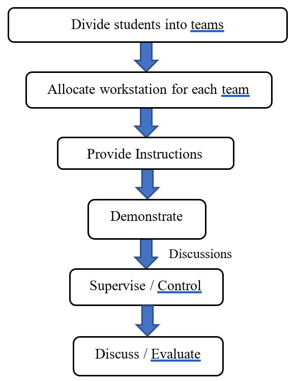 Workflow process - Divide students into teams - Allocate a table for each team - Check grooming, assign roles and provide instructions - Select a supervisor and brief the tasks - Prepare a report - Discuss / Evaluate