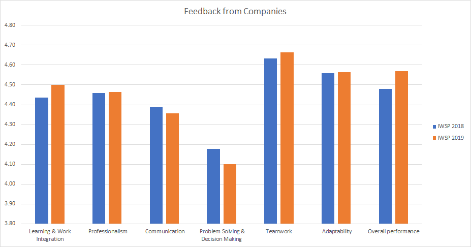 Bar chart showing company ratings of HB IWSP students in 2018 and 2019