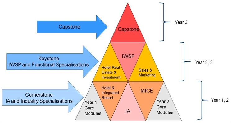 Year 1,2 - Cornerstone IA and Industry Specialisations – Year 1 Core Modules, Hotel & Integrated Resort, IA, MICE, Year 2 Core Modules. Year 2,3 – Keystone IWSP and Functional Specialisations – Hotel Real Estate & Investment, IWSP, Sales & Marketing. Year 3 - Capstone
