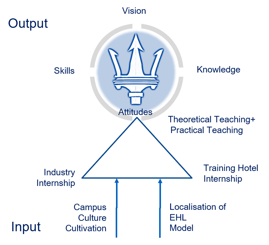 Input – Campus Culture Cultivation and Localisation of EHL Model into Industry Internship, Training Hotel Internship and Theoretical Teaching+ Practical teaching. Output – Vision, Skills, Knowledge and Attitudes.