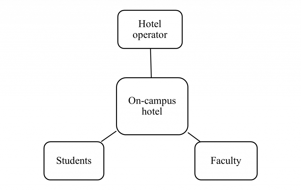 The On-campus hotel is connected to the Hotel operator, Students and Faculty