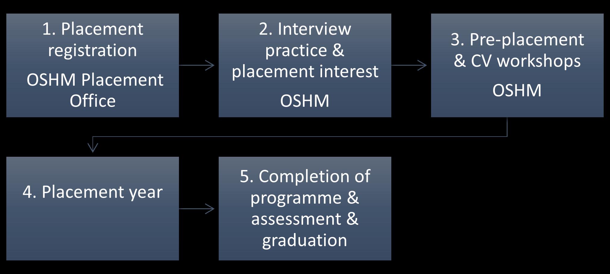 1. Placement registration OSM Placement Office. 2. Interview practice & placement interest OSHM 3. Pre-placement & CV workshops OSHM 4. Placement year 5. Completion of programme & assessment & graduation