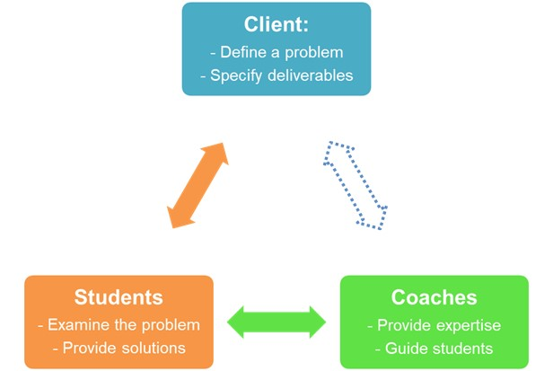 Client: define a problem, specify deliverables – Students: examine the problem, provide solutions – Coaches – Provide expertise, guide students.