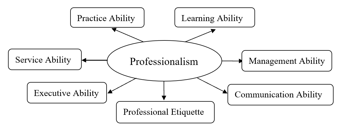 The seven categories for student professionalism are Learning Ability, Management Ability, Communication Ability, Professional Etiquette, Executive Ability, Service ability and Practice Ability.
