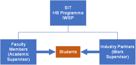 SIT HB Programme IWSP, Faculty Members (Academic Supervisor), Industry partners (Work Supervisor) and Students