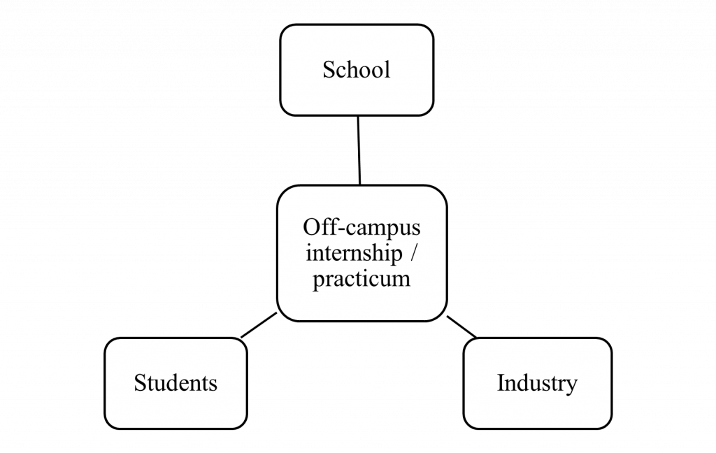 Off-campus internship/practicum connected to School, Students and Industry