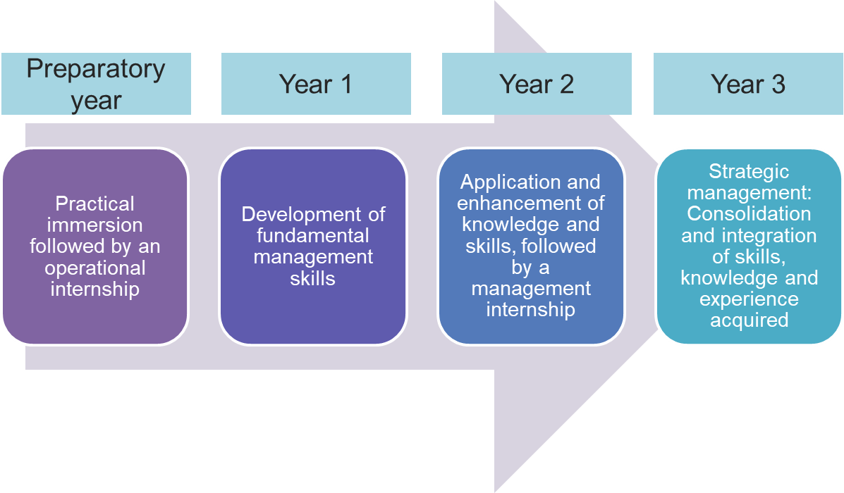 Preparatory year – practical immersion followed by an operational internship, Year 1 – development of fundamental management skills, Year 2 – Application and enhancement of knowledge and skills, followed by a management internship, Year 3 – Strategic management: Consolidation and integration of skills, knowledge and experience acquired.