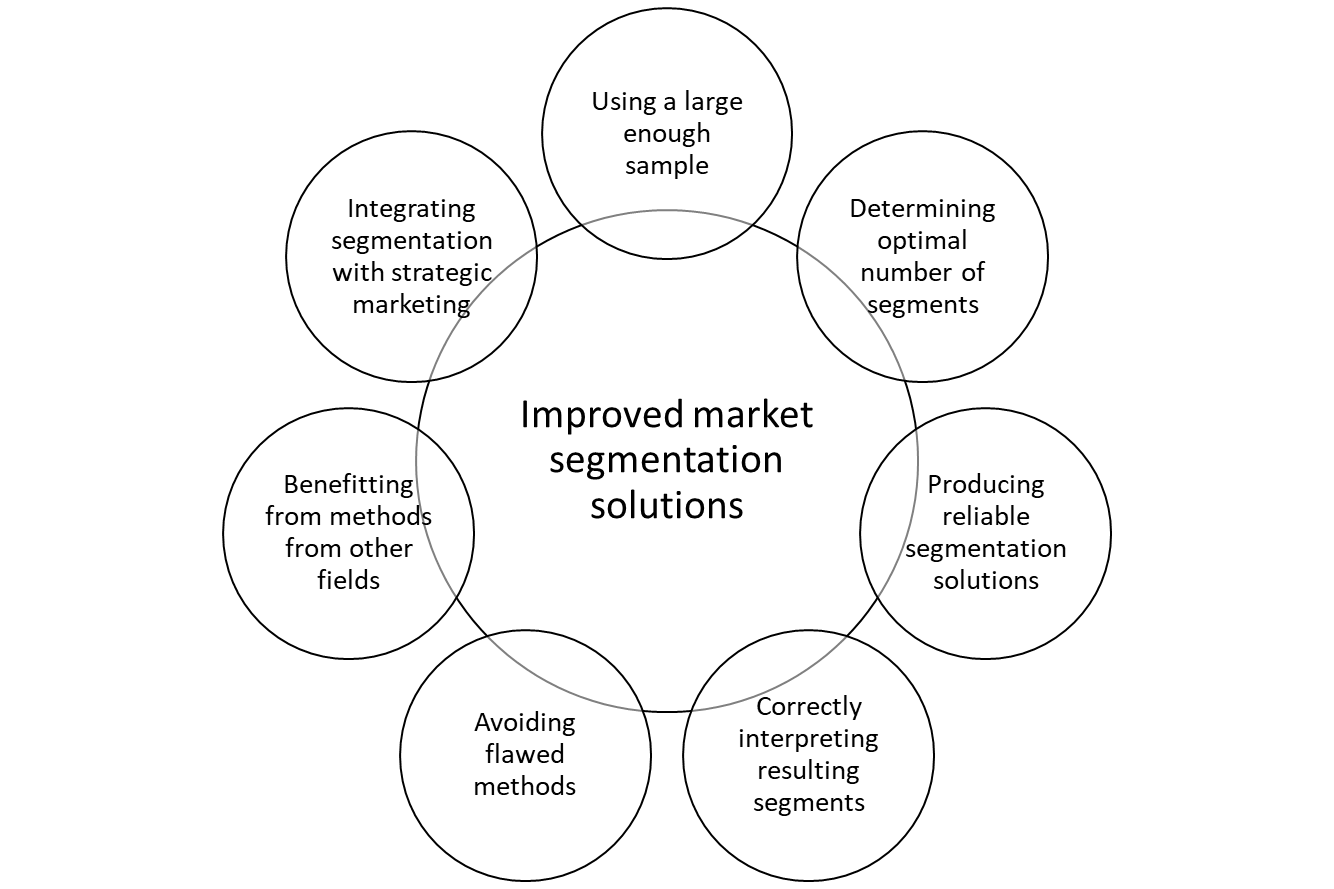 Figure showing improved market segmentation solutions. Using a large enough sample, determining optimal number of segments, producing reliable segmentation solutions, correctly interpreting resulting segments, avoiding flawed methods, benefitting from methods from other fields, integrating segmentation with strategic marketing.