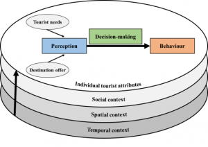 Travel decision-making is embedded in layers of individual tourist attributes and social, spatial and temporal context.