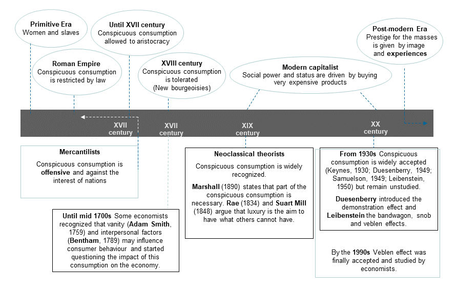Chronology of Luxury Research. Image description available.