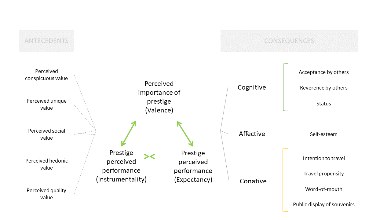 Figure showing the luxury model. The antecedents are: perceived conspicuous value, perceived unique value, perceived social value, perceived hedonic value, and perceived quality value. The perceived importance of prestige (Valence) is linked to the prestige perceived performance (instrumentality) and the prestige perceived performance (expectancy). The consequences are cognitive (acceptance by others, reverence by others, and status); affective (self-esteem); and conative (intention to travel, travel propensity, word-of mouth, and public display of souvenirs).