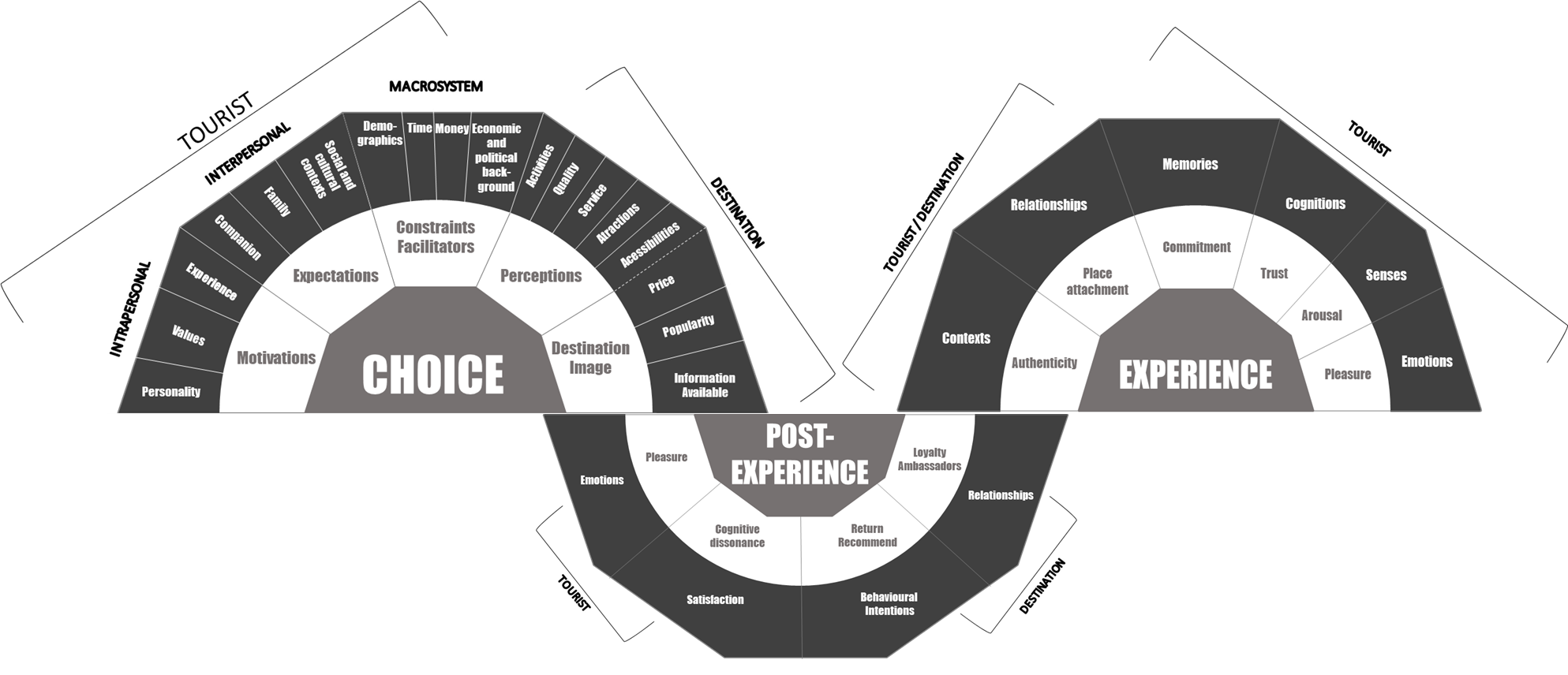 The first part of the model is choice, comprising motivations (personality, values, experience), expectations (companion, family, social and cultural contexts), constraints facilitators (demographics, time, money, economic and political background), destination perceptions (activities, quality, service, attractions, accessibilities), and destination image (price, popularity, information available). The second part of the model is post-experience, comprising pleasure (emotions), cognitive dissonance (satisfaction), return recommend (behavioural intentions), and loyalty ambassadors (relationships). The third part of the model is experience, comprising authenticity (contexts), place attachment (relationships), commitment (memories), trust (cognitions), arousal (senses), and pleasure (emotions).