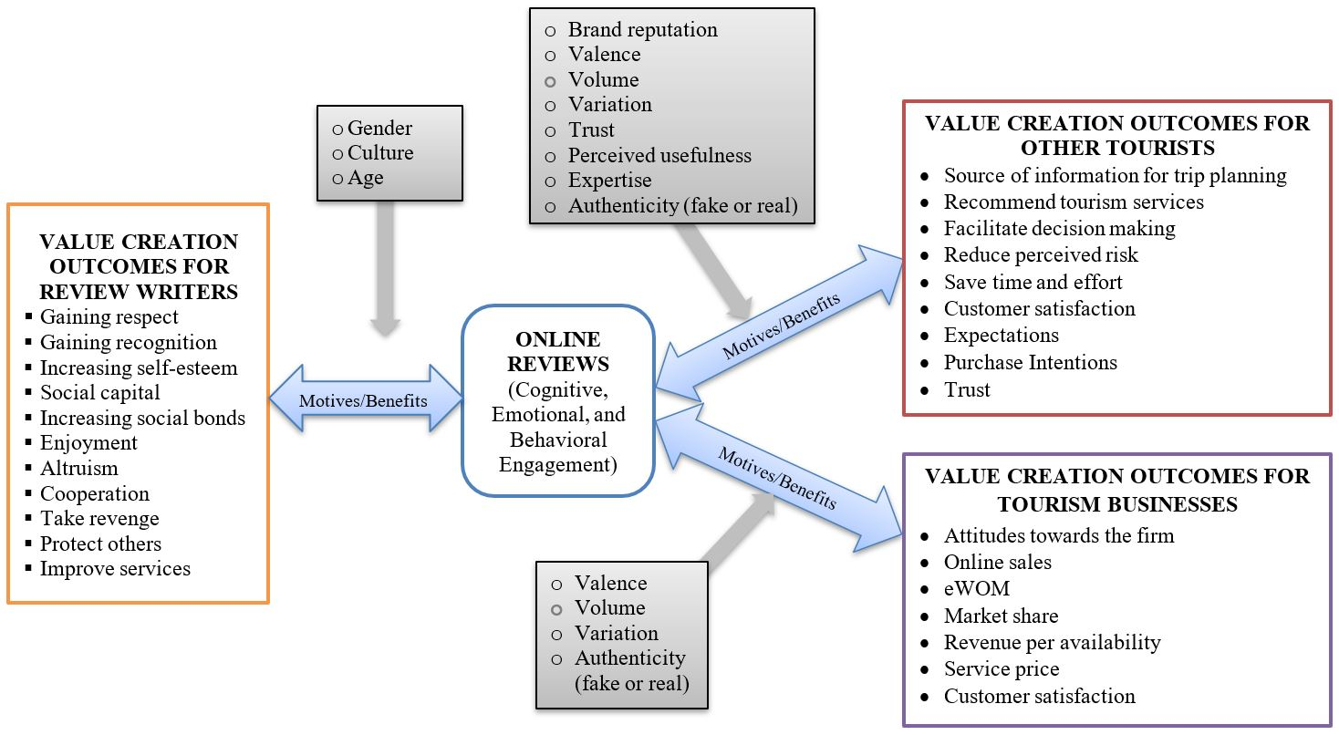 Figure showing the framework of online reviews comprising value creation outcomes for review writers, value creation outcomes for other tourisms, and value creation outcomes for tourism businesses.