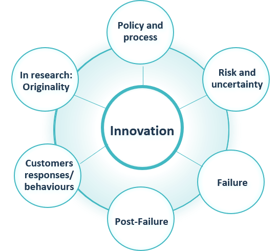 Infographic showing contributions to the field of innovation. They are: policy and process; risk and uncertainty; failure; post-failure; customers responses/behaviours/in research: originality