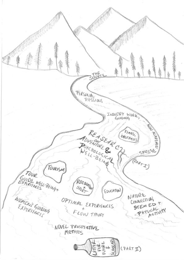 Drawing of a river as a metaphor for the research journey. The journey includes the source (personal passions), industry work/guiding, fears and obstacles, research on adventure and psychological wellbeing, non-academic detours (at the bank of the river), the three fields of tourism, recreation + sport and education, tour guide wellbeing and experiences, optimal experiences and flow theory, nature connection, STEM ed and physical activity, women's guiding experiences, and novel prospective methods. There is also a message in a bottle in the the river, which reflects the letter to future tourism researchers in a separate chapter of this book.