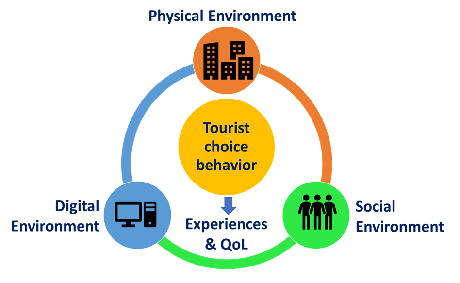 Figure showing the research framework as digital environment, physical environment, and social environment, with tourist choice behaviour in the centre.