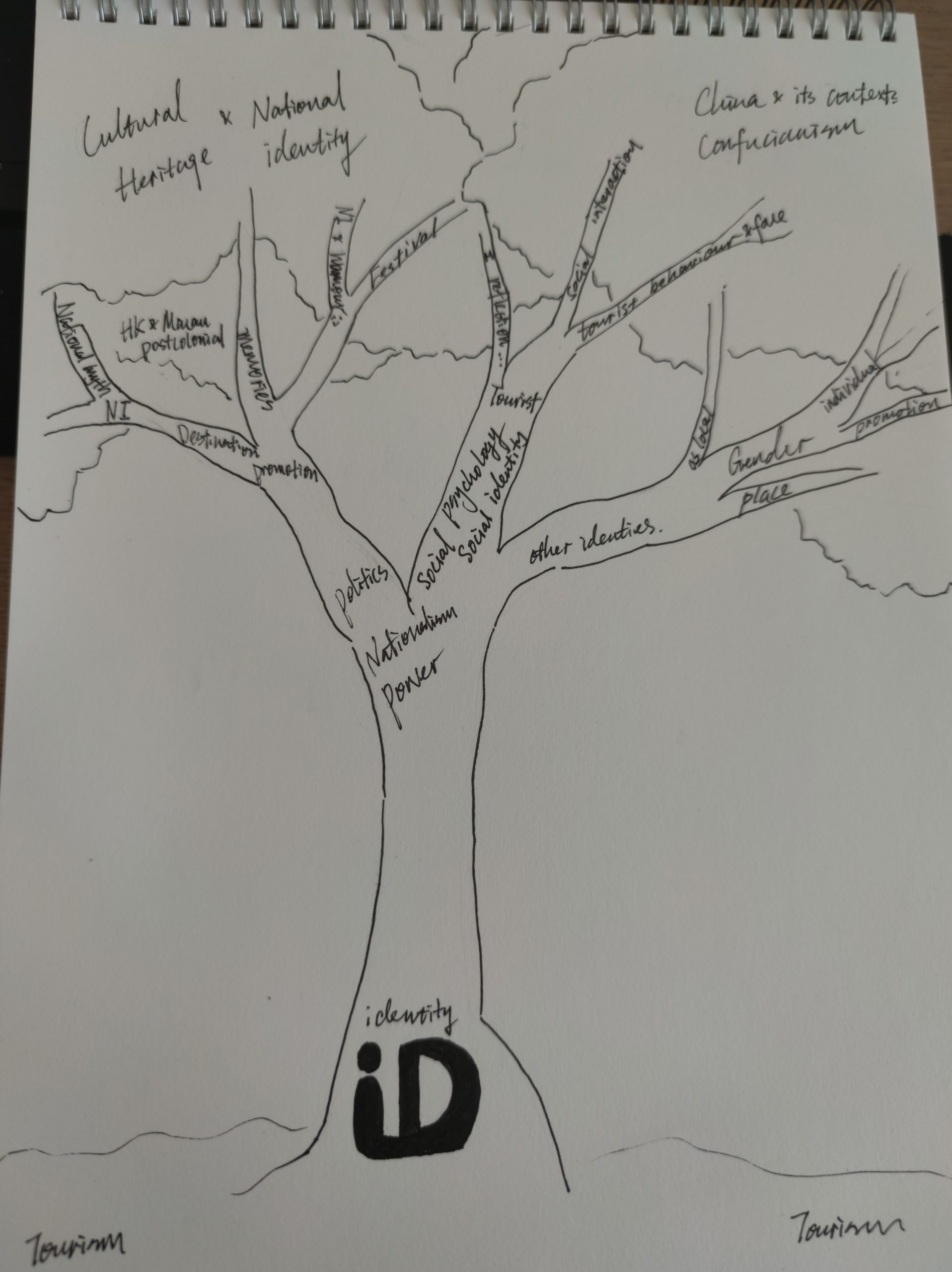 To help myself reflect on who I am as a researcher, I have drawn a reflexive contribution tree that identifies my key research contributions in which my theoretical assumptions and values are embedded. As shown in the image, identity theory is fundamental for my contribution tree, which continuously nurtures my research. Specifically, I have primarily focused on understanding national identity and social identity in the context of international tourism.