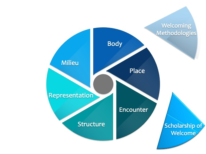 A pie chart with the pieces: milieu, body, place, representation, structure, and encounter. Two pieces are outside the pie: welcoming methodologies and scholarship of welcome