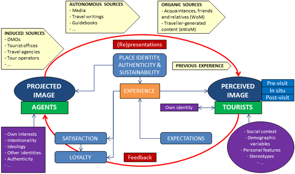 Figure showing destination image construction from a holistic perspective