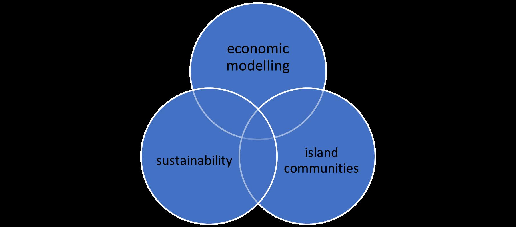 A Venn diagram linking economic modelling, sustainability, and island communities.