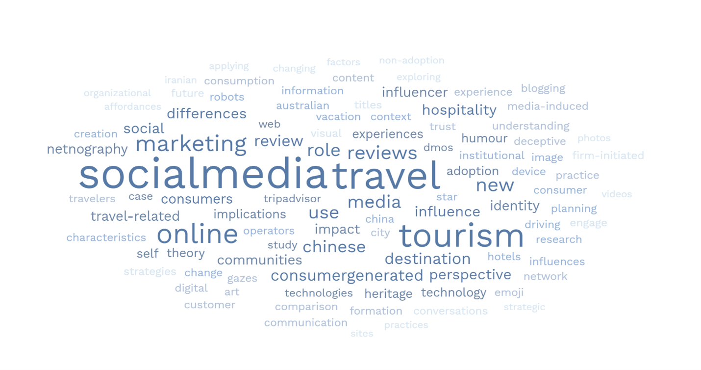 Word cloud containing words such as social media, travel, tourism, marketing, social, differences, online, chinese, destination, perspective, identity, hospitality, infeluencer, netnographhy, review, role, impact, use, theory, travel-related, etc.