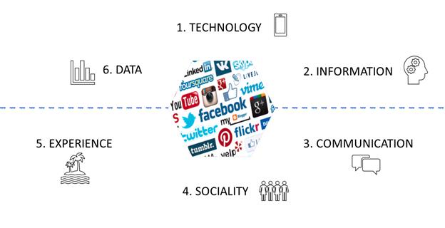 1. Technology. 2. Information. 3. Communication. 4. Sociality. 5. Experience. 6. Data.