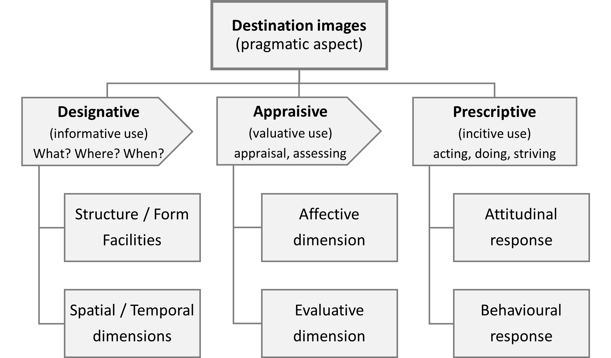 Figure showing semiotic aspects of destination images